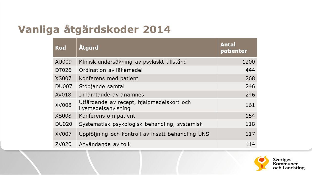 Vanliga åtgärdskoder 2014 KodÅtgärd Antal patienter AU009Klinisk undersökning av psykiskt tillstånd1200 DT026Ordination av läkemedel444 XS007Konferens