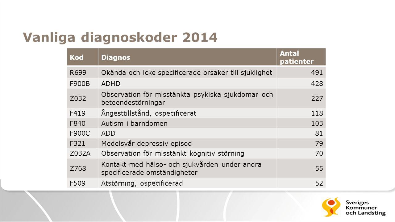 Vanliga diagnoskoder 2014 KodDiagnos Antal patienter R699Okända och icke specificerade orsaker till sjuklighet491 F900BADHD428 Z032 Observation för mi