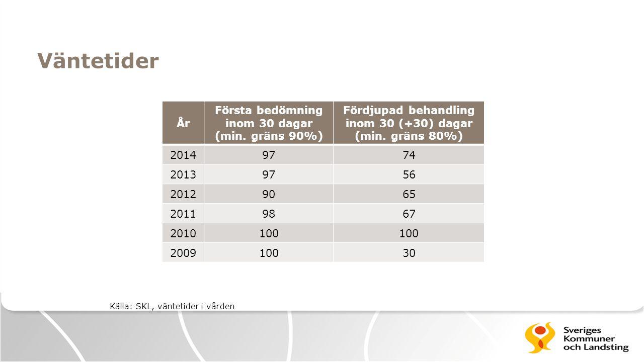 Väntetider År Första bedömning inom 30 dagar (min. gräns 90%) Fördjupad behandling inom 30 (+30) dagar (min. gräns 80%) 20149774 20139756 20129065 201