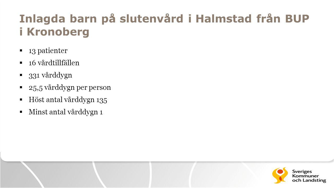 Inlagda barn på slutenvård i Halmstad från BUP i Kronoberg  13 patienter  16 vårdtillfällen  331 vårddygn  25,5 vårddygn per person  Höst antal v