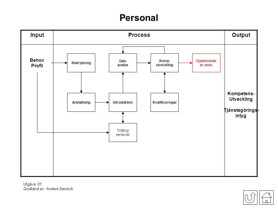 Personal InputProcessOutput Rekrytering Behov Profil Kompetens- Utveckling Tjänstegörings- intyg Anställning Komp.