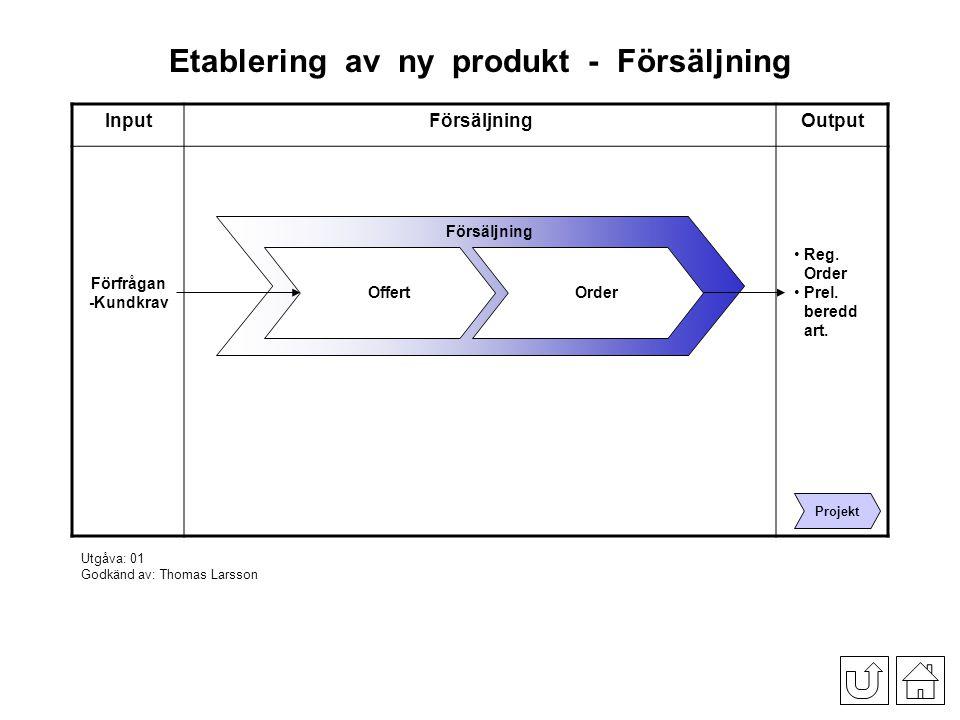 Etablering av ny produkt - Försäljning InputOffertOutput Granska förfrågan Förfrågan -Kundkrav Offert Prel.