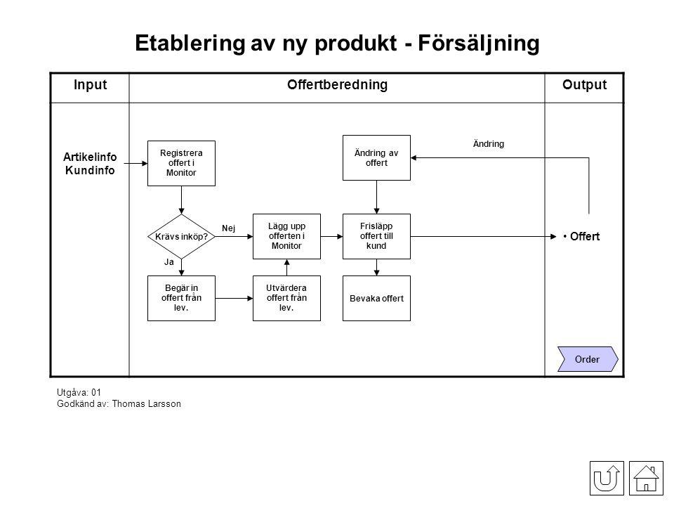 Etablering av ny produkt - Försäljning InputOffertberedningOutput Registrera offert i Monitor Artikelinfo Kundinfo Offert Order Krävs inköp.
