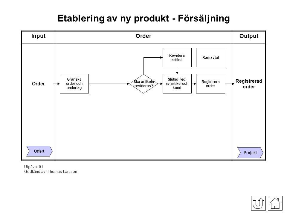 Etablering av ny produkt - Försäljning InputOrderOutput Granska order och underlag Registrera order Slutlig reg.