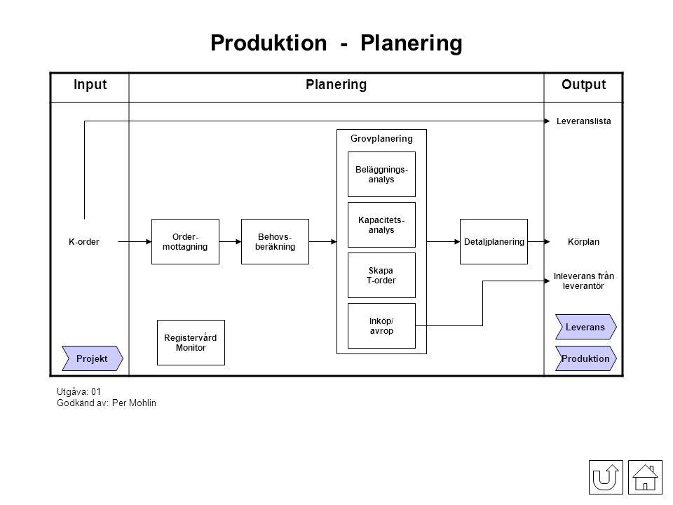 Tillverkning Input Gjutning, Bearbetning & Montering Output Mätdons- hantering Avrapportera operation Avvikande produkter Produktion Ställ Körplan & Mtrl från lager PlaneringLeverans Op.