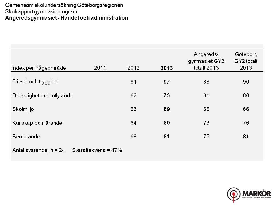 Gemensam skolundersökning Göteborgsregionen Skolrapport gymnasieprogram Angeredsgymnasiet - Handel och administration