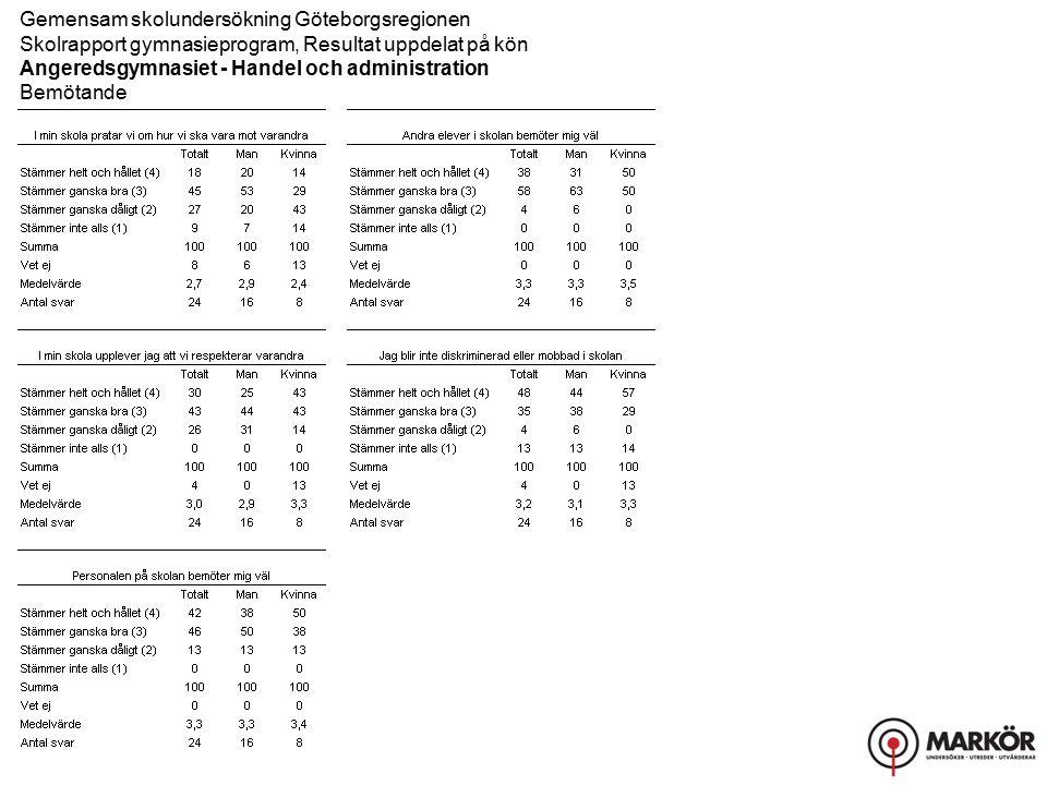 Gemensam skolundersökning Göteborgsregionen Skolrapport gymnasieprogram, Resultat uppdelat på kön Angeredsgymnasiet - Handel och administration Bemötande