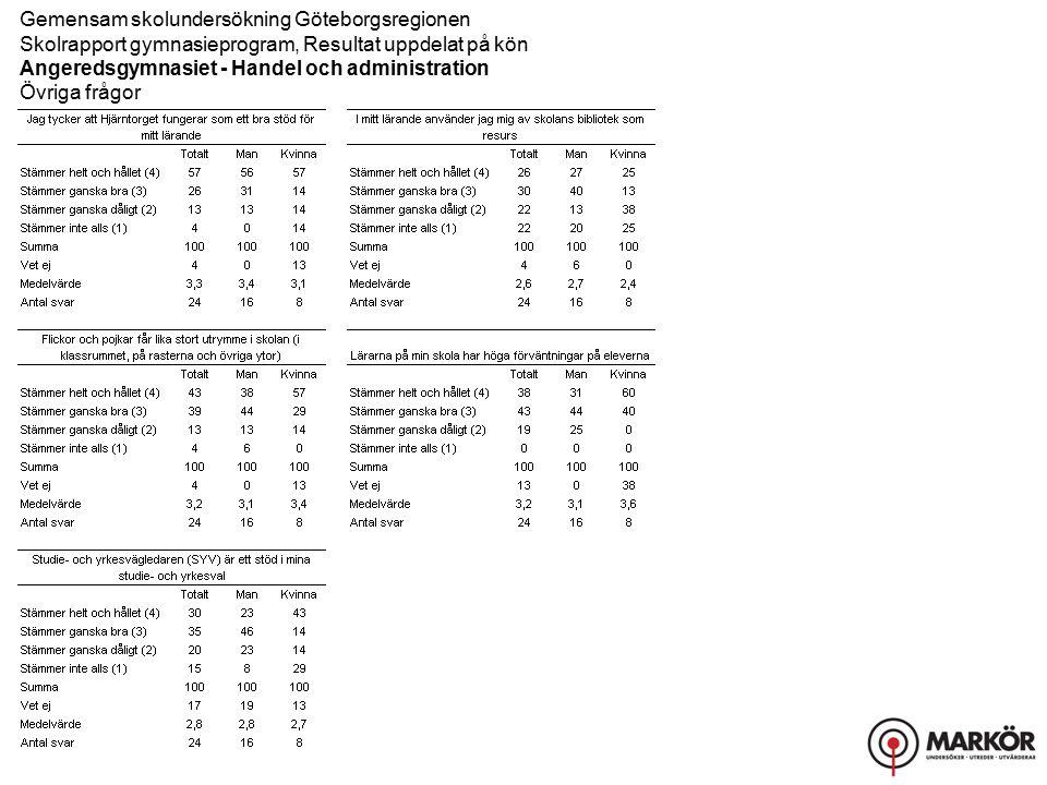 Gemensam skolundersökning Göteborgsregionen Skolrapport gymnasieprogram, Resultat uppdelat på kön Angeredsgymnasiet - Handel och administration Övriga frågor