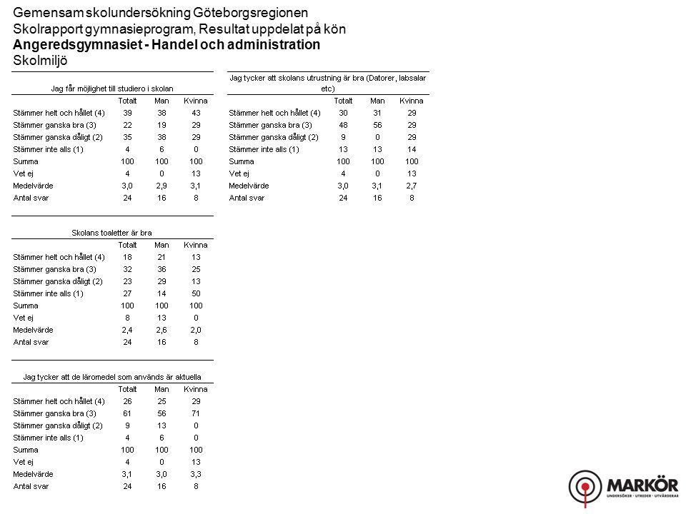 Gemensam skolundersökning Göteborgsregionen Skolrapport gymnasieprogram, Resultat uppdelat på kön Angeredsgymnasiet - Handel och administration Skolmiljö