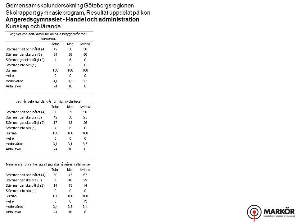 Gemensam skolundersökning Göteborgsregionen Skolrapport gymnasieprogram, Resultat uppdelat på kön Angeredsgymnasiet - Handel och administration Kunskap och lärande