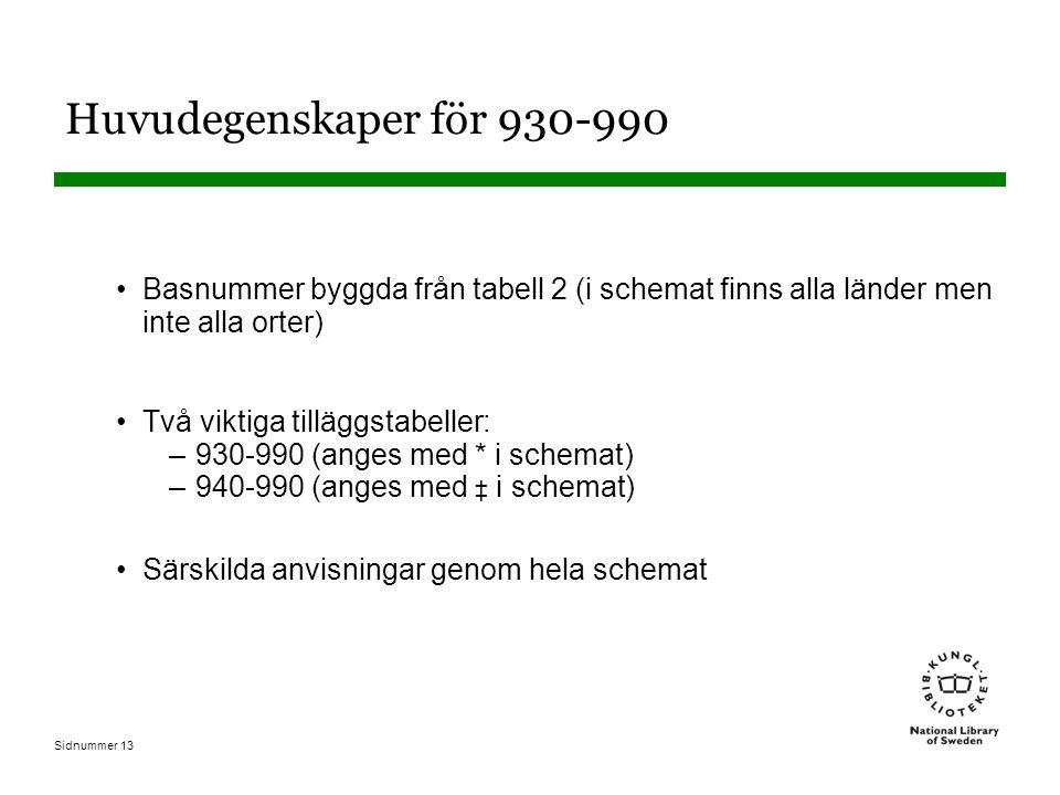 Sidnummer 13 Huvudegenskaper för 930-990 Basnummer byggda från tabell 2 (i schemat finns alla länder men inte alla orter) Två viktiga tilläggstabeller: –930-990 (anges med * i schemat) –940-990 (anges med ‡ i schemat) Särskilda anvisningar genom hela schemat