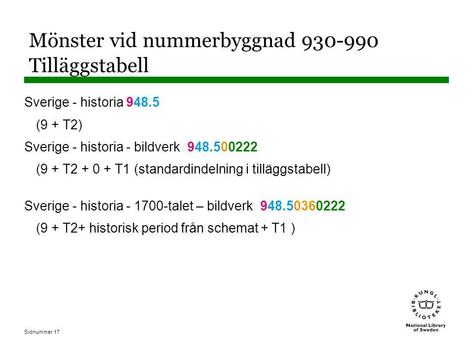 Sidnummer 17 Mönster vid nummerbyggnad 930-990 Tilläggstabell Sverige - historia 948.5 (9 + T2) Sverige - historia - bildverk 948.500222 (9 + T2 + 0 + T1 (standardindelning i tilläggstabell) Sverige - historia - 1700-talet – bildverk 948.50360222 (9 + T2+ historisk period från schemat + T1 )