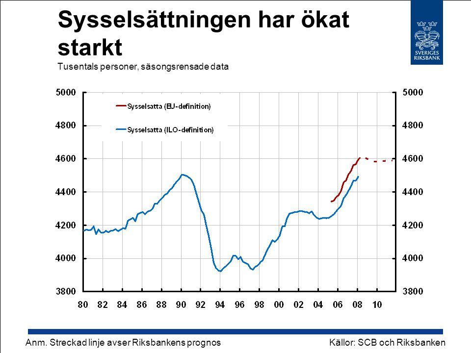 Sysselsättningen har ökat starkt Tusentals personer, säsongsrensade data Källor: SCB och Riksbanken Anm.