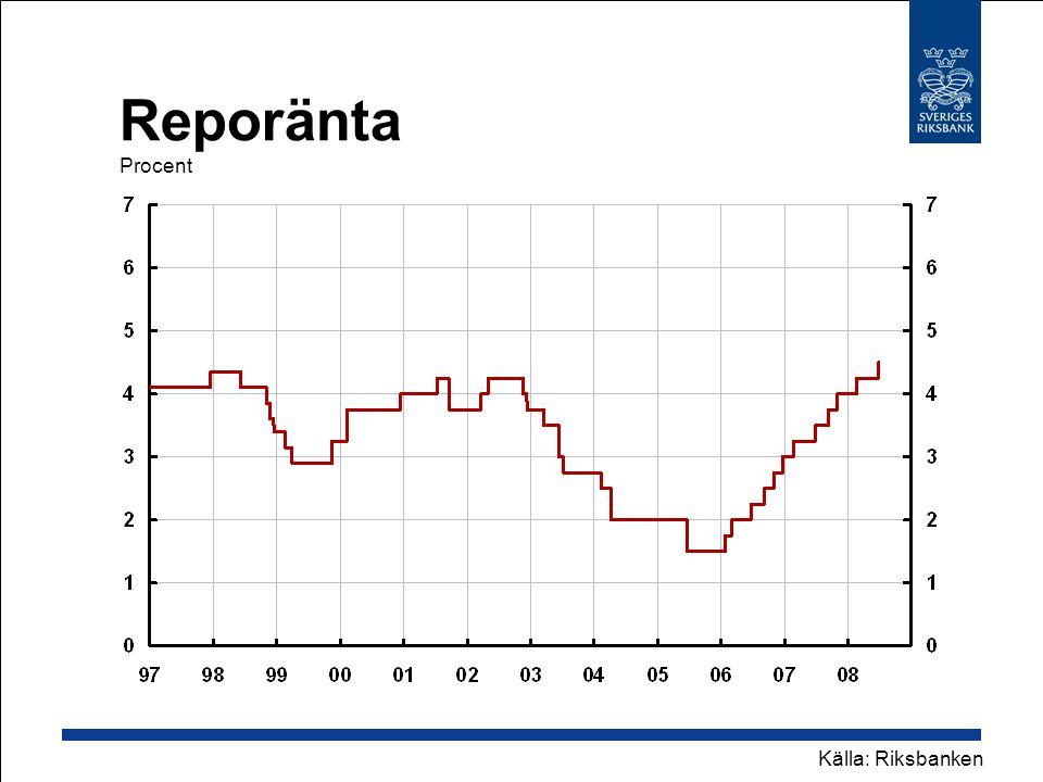 Reporänta Procent Källa: Riksbanken