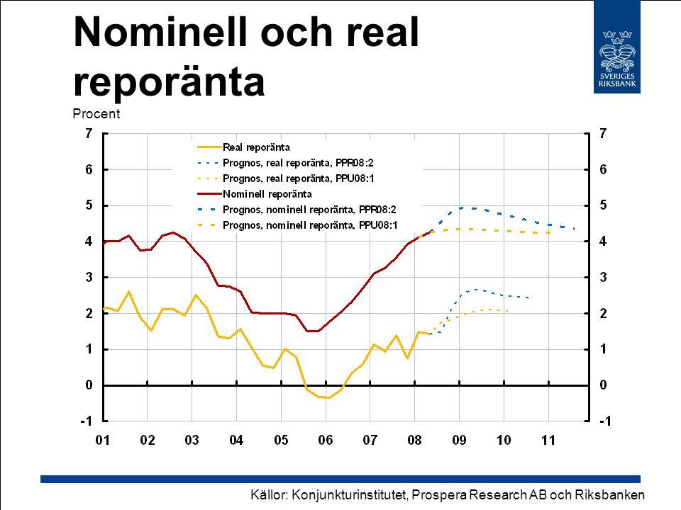 Nominell och real reporänta Procent Källor: Konjunkturinstitutet, Prospera Research AB och Riksbanken
