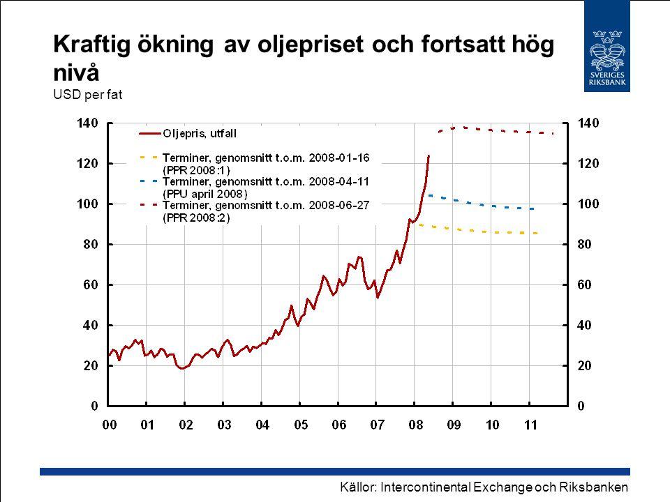 Kraftig ökning av oljepriset och fortsatt hög nivå USD per fat Källor: Intercontinental Exchange och Riksbanken
