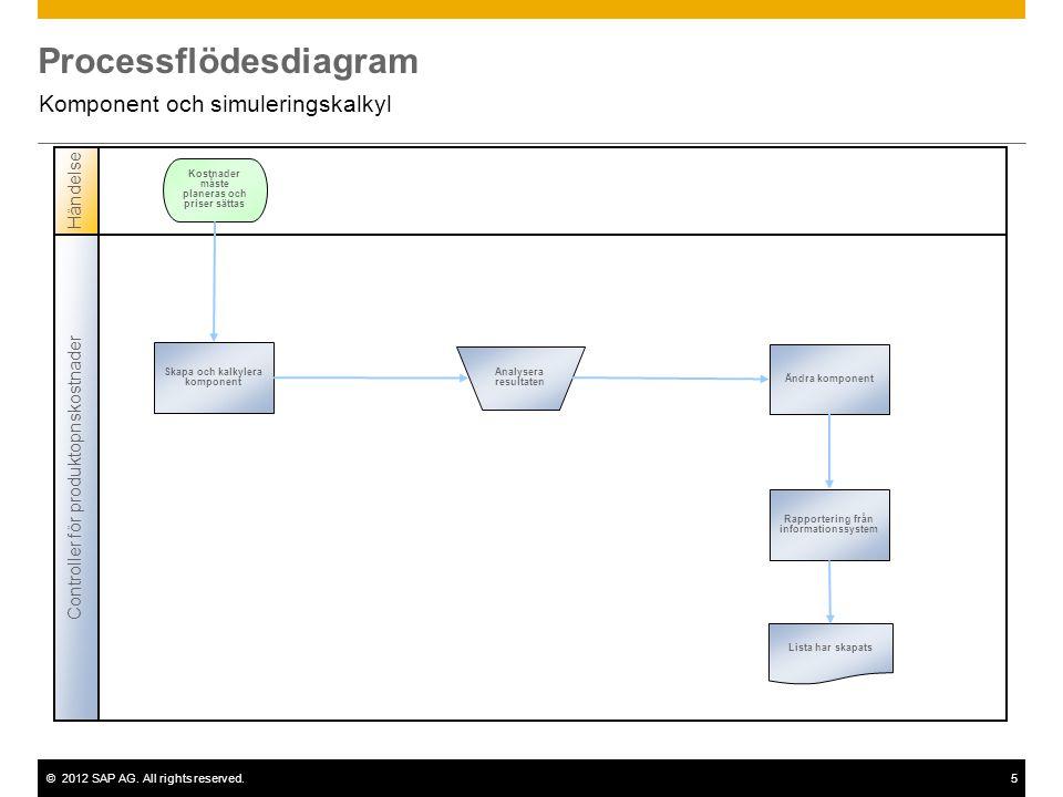 ©2012 SAP AG. All rights reserved.5 Processflödesdiagram Komponent och simuleringskalkyl Controller för produktopnskostnader Händelse Skapa och kalkyl
