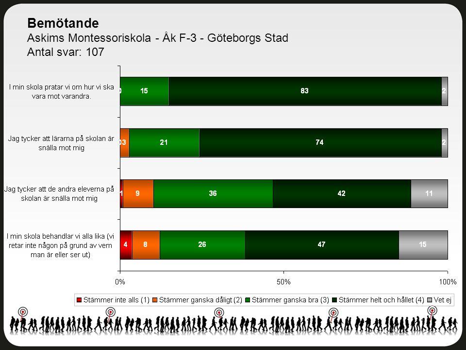 Bemötande Askims Montessoriskola - Åk F-3 - Göteborgs Stad Antal svar: 107