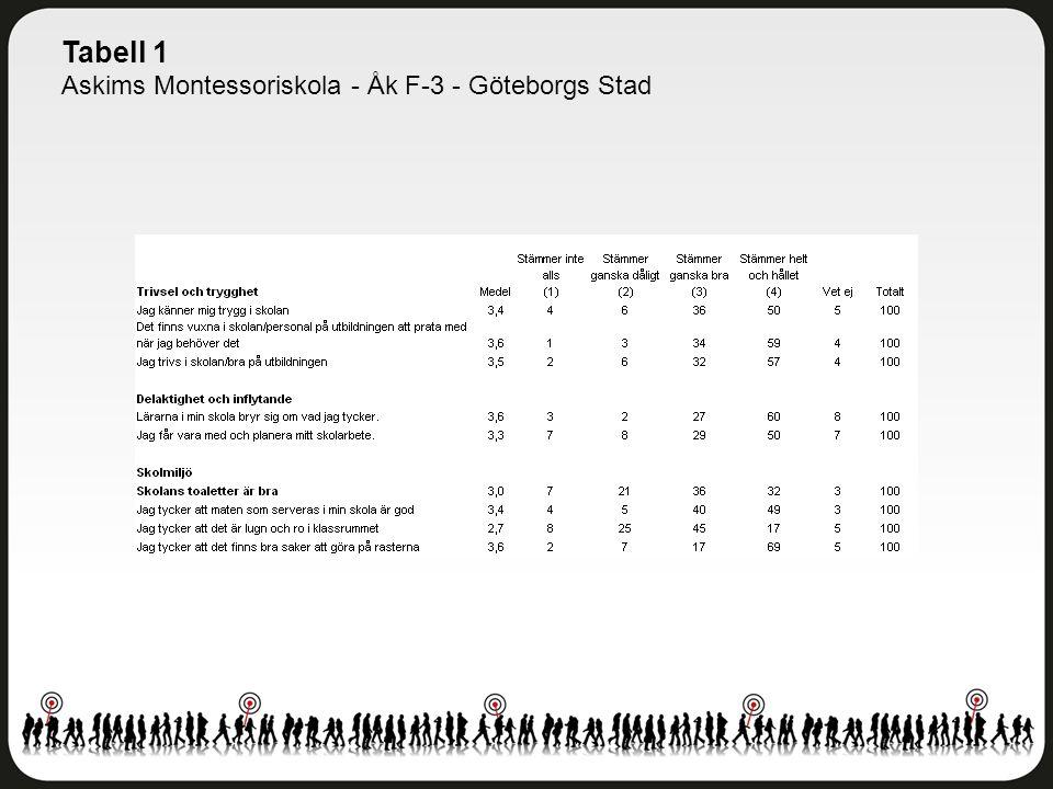 Tabell 1 Askims Montessoriskola - Åk F-3 - Göteborgs Stad