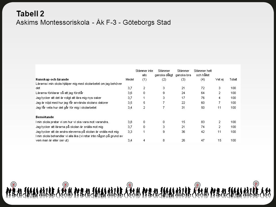Tabell 2 Askims Montessoriskola - Åk F-3 - Göteborgs Stad