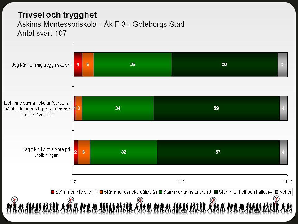 Trivsel och trygghet Askims Montessoriskola - Åk F-3 - Göteborgs Stad Antal svar: 107