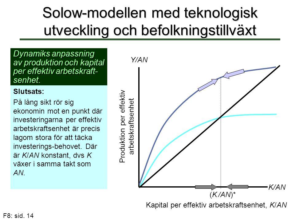F8: sid. 14 Solow-modellen med teknologisk utveckling och befolkningstillväxt Dynamiks anpassning av produktion och kapital per effektiv arbetskraft-