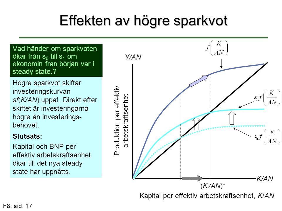 F8: sid. 17 Effekten av högre sparkvot Vad händer om sparkvoten ökar från s 0 till s 1 om ekonomin från början var i steady state.? Högre sparkvot ski