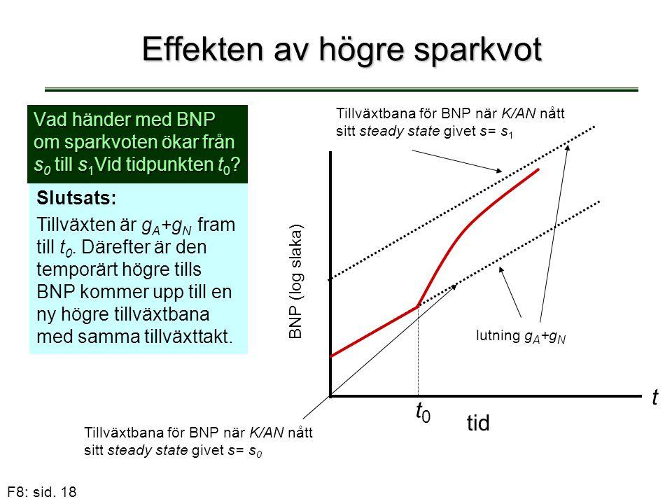 F8: sid. 18 Effekten av högre sparkvot Vad händer med BNP om sparkvoten ökar från s 0 till s 1 Vid tidpunkten t 0 ? Slutsats: Tillväxten är g A +g N f