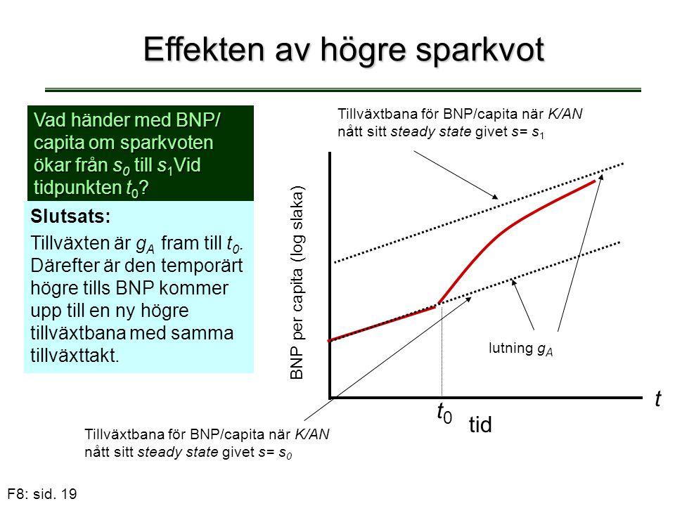 F8: sid. 19 Effekten av högre sparkvot Vad händer med BNP/ capita om sparkvoten ökar från s 0 till s 1 Vid tidpunkten t 0 ? Slutsats: Tillväxten är g