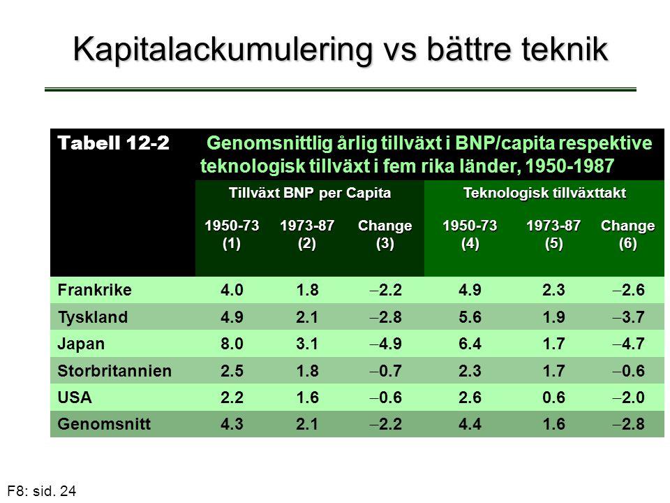 F8: sid. 24 Kapitalackumulering vs bättre teknik Tabell 12-2 Genomsnittlig årlig tillväxt i BNP/capita respektive teknologisk tillväxt i fem rika länd
