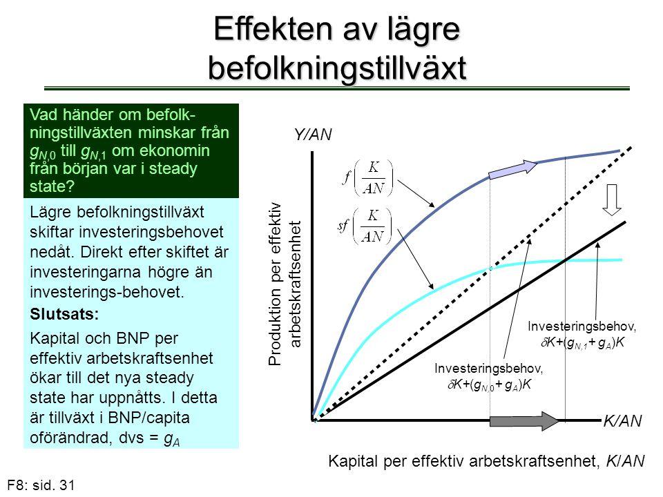 F8: sid. 31 Effekten av lägre befolkningstillväxt Vad händer om befolk- ningstillväxten minskar från g N,0 till g N,1 om ekonomin från början var i st