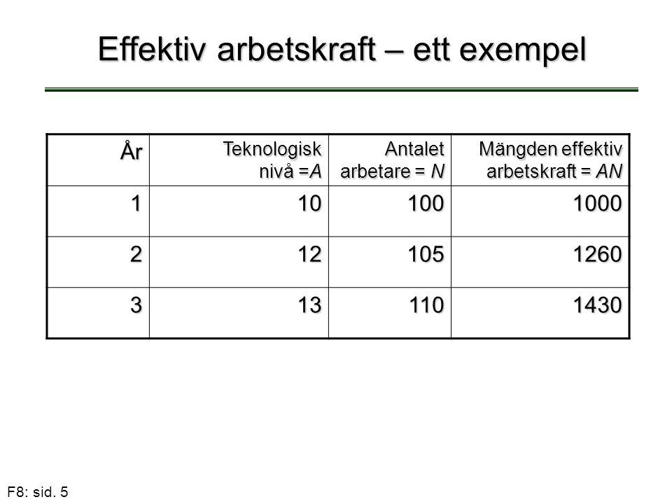 F8: sid. 5 Effektiv arbetskraft – ett exempel År Teknologisk nivå =A Antalet arbetare = N Mängden effektiv arbetskraft = AN 1101001000 2121051260 3131