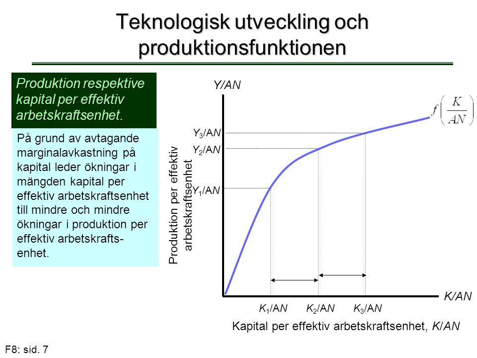 F8: sid. 7 Teknologisk utveckling och produktionsfunktionen Produktion respektive kapital per effektiv arbetskraftsenhet. På grund av avtagande margin