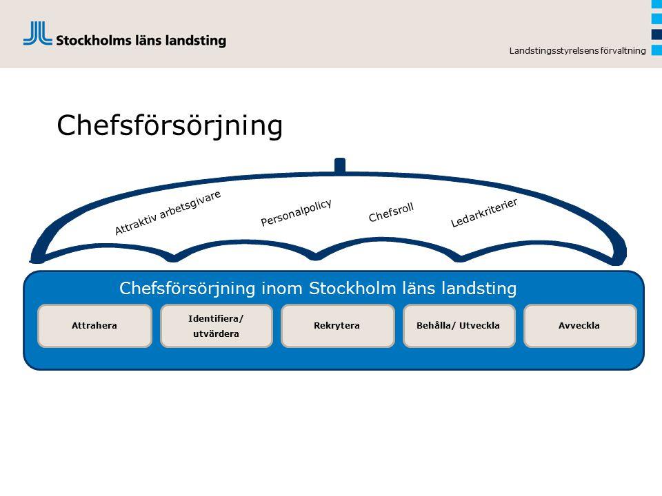 Chefsförsörjning Landstingsstyrelsens förvaltning Identifiera/ utvärdera RekryteraBehålla/ UtvecklaAvvecklaAttrahera Chefsförsörjning inom Stockholm l