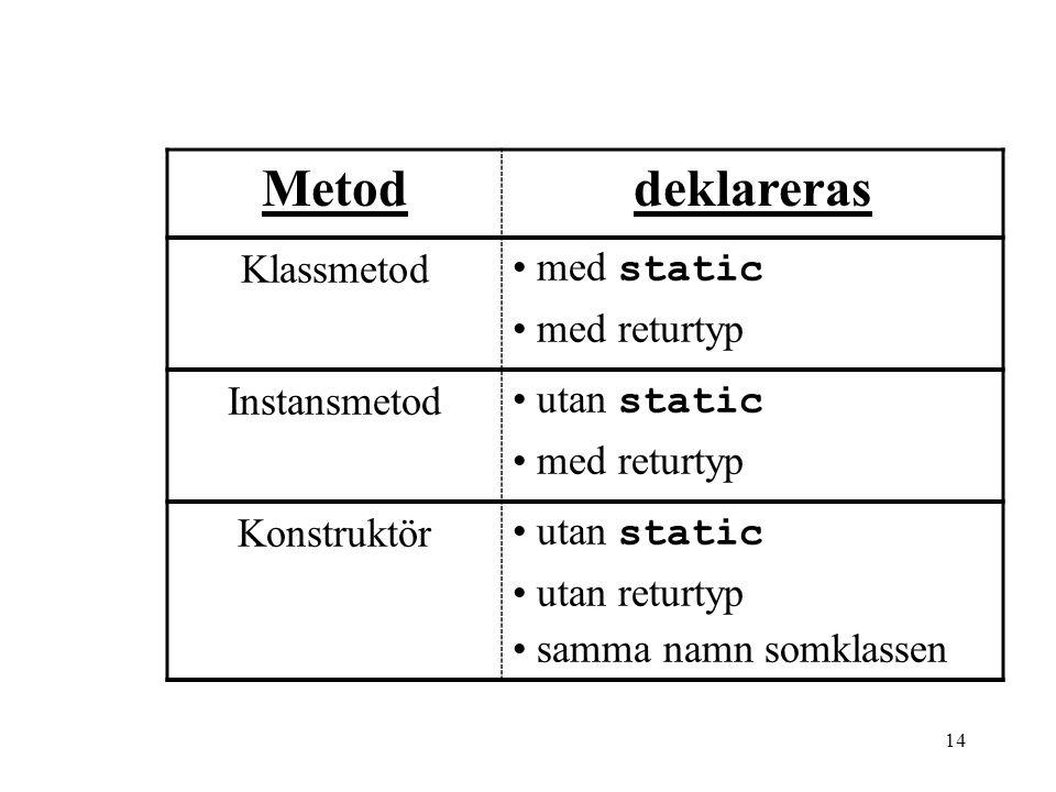 13 Kännetecken för metoder Kännetecken för en klassmetod är att: 1.