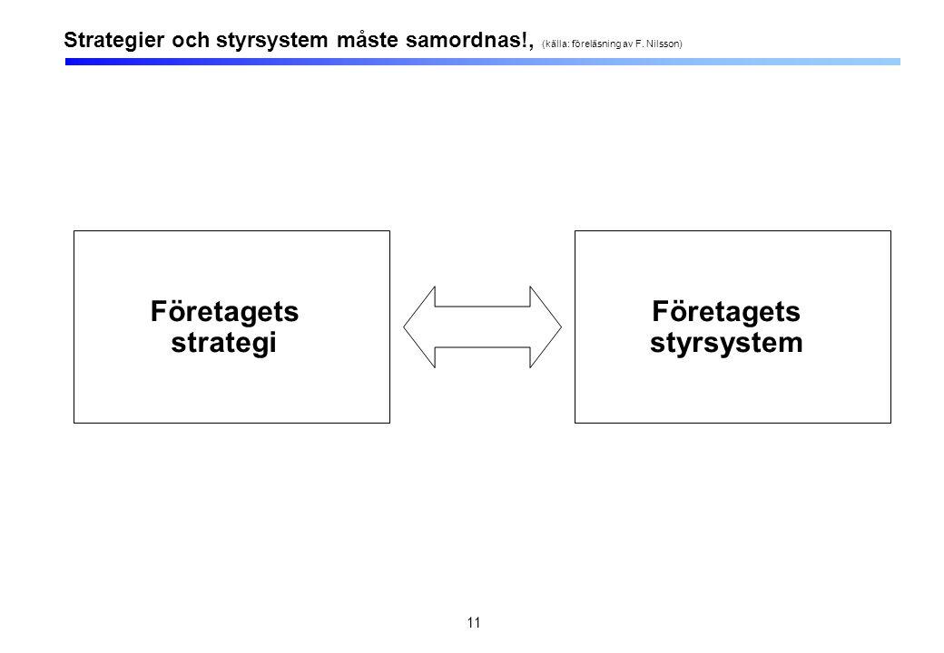 11 Företagets strategi Strategier och styrsystem måste samordnas!, (källa: föreläsning av F. Nilsson) Företagets styrsystem