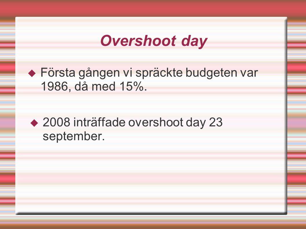 Overshoot day  Första gången vi spräckte budgeten var 1986, då med 15%.