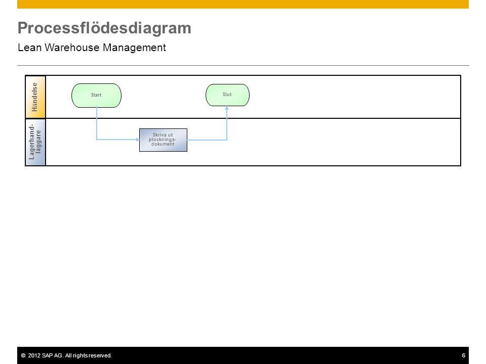 ©2012 SAP AG. All rights reserved.6 Processflödesdiagram Lean Warehouse Management Lagerhand- läggare H ä ndelse Slut Start Skriva ut plocknings- doku