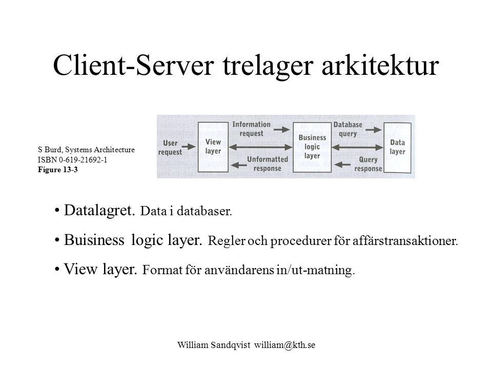 William Sandqvist william@kth.se Interprocess Communication S Burd, Systems Architecture ISBN 0-619-21692-1 Figure 13-3