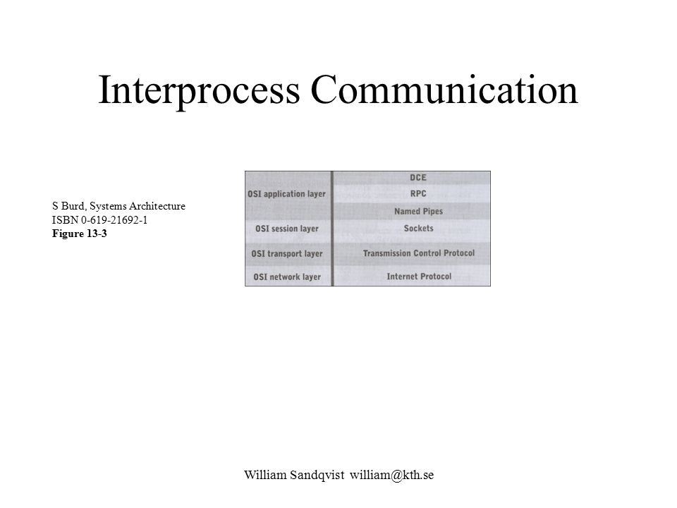 William Sandqvist william@kth.se Interprocess Communication S Burd, Systems Architecture ISBN 0-619-21692-1 Figure 13-3