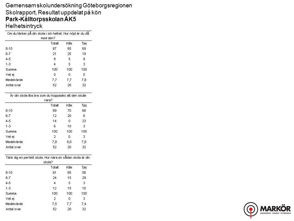 Gemensam skolundersökning Göteborgsregionen Skolrapport, Resultat uppdelat på kön Park-Kålltorpsskolan ÅK5 Helhetsintryck