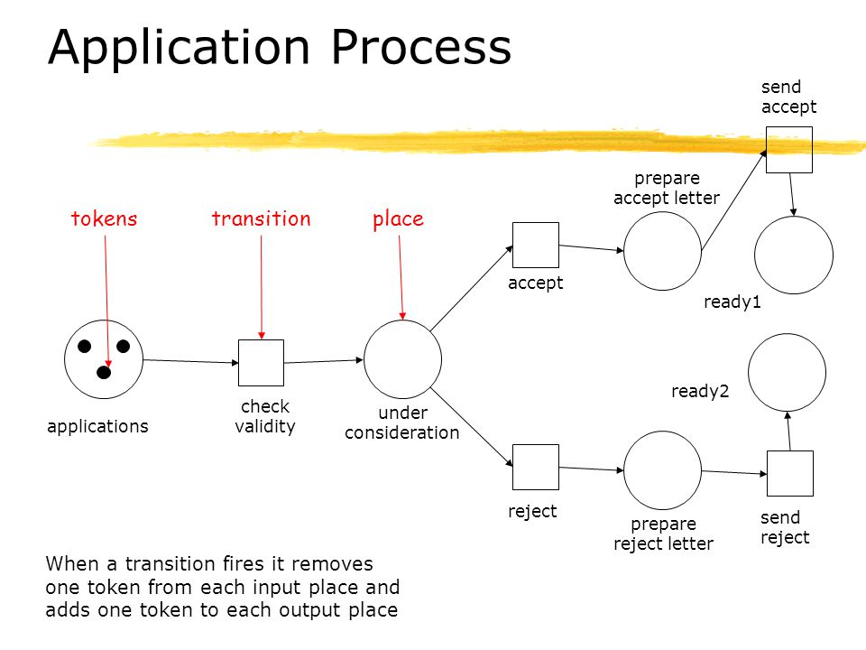 Application Process applications under consideration ready1 check validity accept reject When a transition fires it removes one token from each input place and adds one token to each output place prepare reject letter prepare accept letter send reject send accept ready2