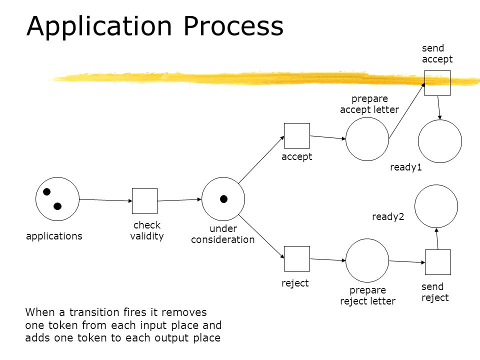 Application Process applications under consideration ready1 check validity accept reject When a transition fires it removes one token from each input