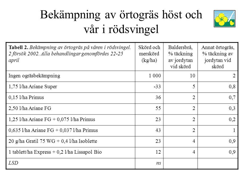 Bekämpning av örtogräs höst och vår i rödsvingel Tabell 1 visar att Express verkar kunna användas mot örtogräs på hösten utan att skada rödsvingeln I ett av de två försöken som redovisas i tabell 2 gav Express på våren en skördeminskning jämfört med de övriga behandlingarna Tabell 2 visar att Primus har en bra effekt mot baldersbrå Bara försöksled 4 (2,5 l/ha Ariane FG) och 6 (0,625 l/ha Ariane FG + 0,037 l/ha Primus) gav nettomerskörd 2002 (danska priser) Läs mer om försöken i Pedersen, C.Å (red.).