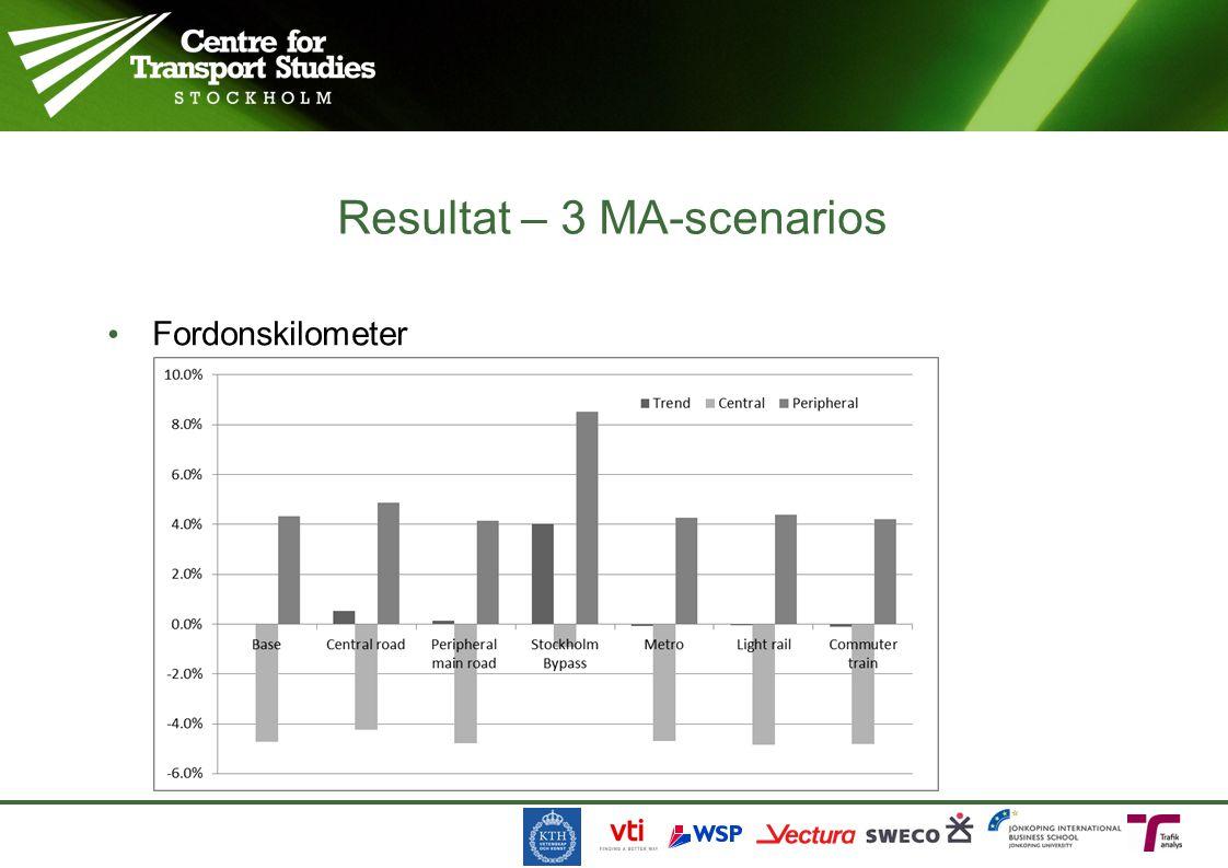 Fordonskilometer Resultat – 3 MA-scenarios