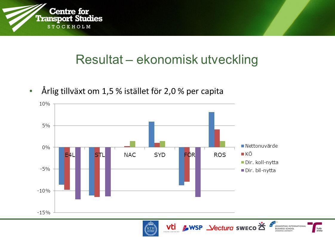 Årlig tillväxt om 1,5 % istället för 2,0 % per capita Resultat – ekonomisk utveckling