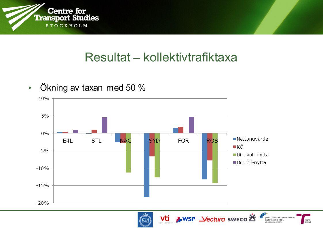 Ökning av taxan med 50 % Resultat – kollektivtrafiktaxa