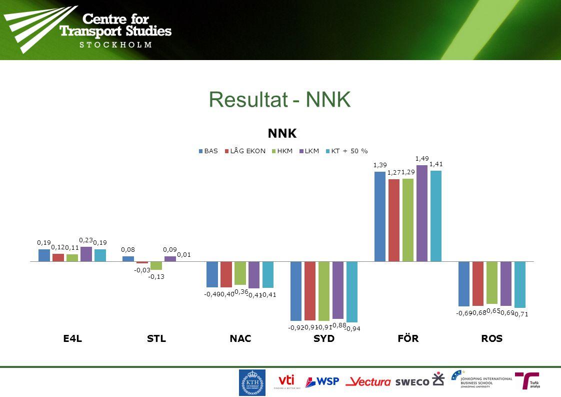 Resultat - NNK