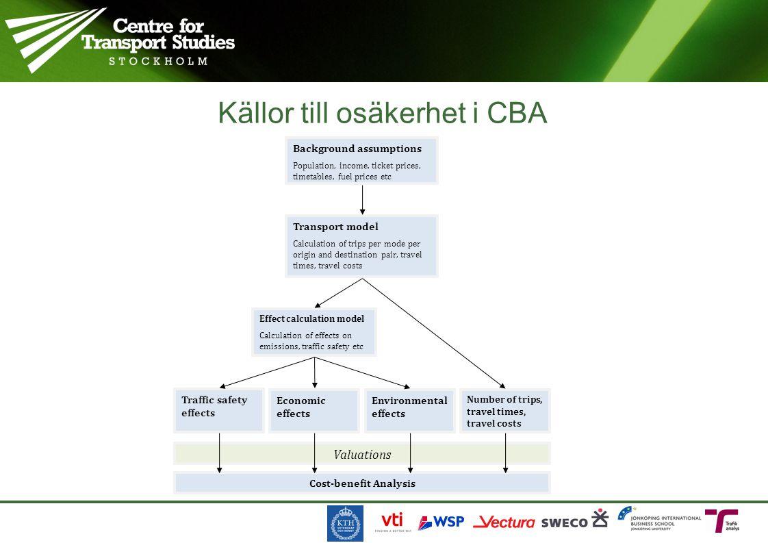 Källor till osäkerhet i CBA Background assumptions Population, income, ticket prices, timetables, fuel prices etc Transport model Calculation of trips