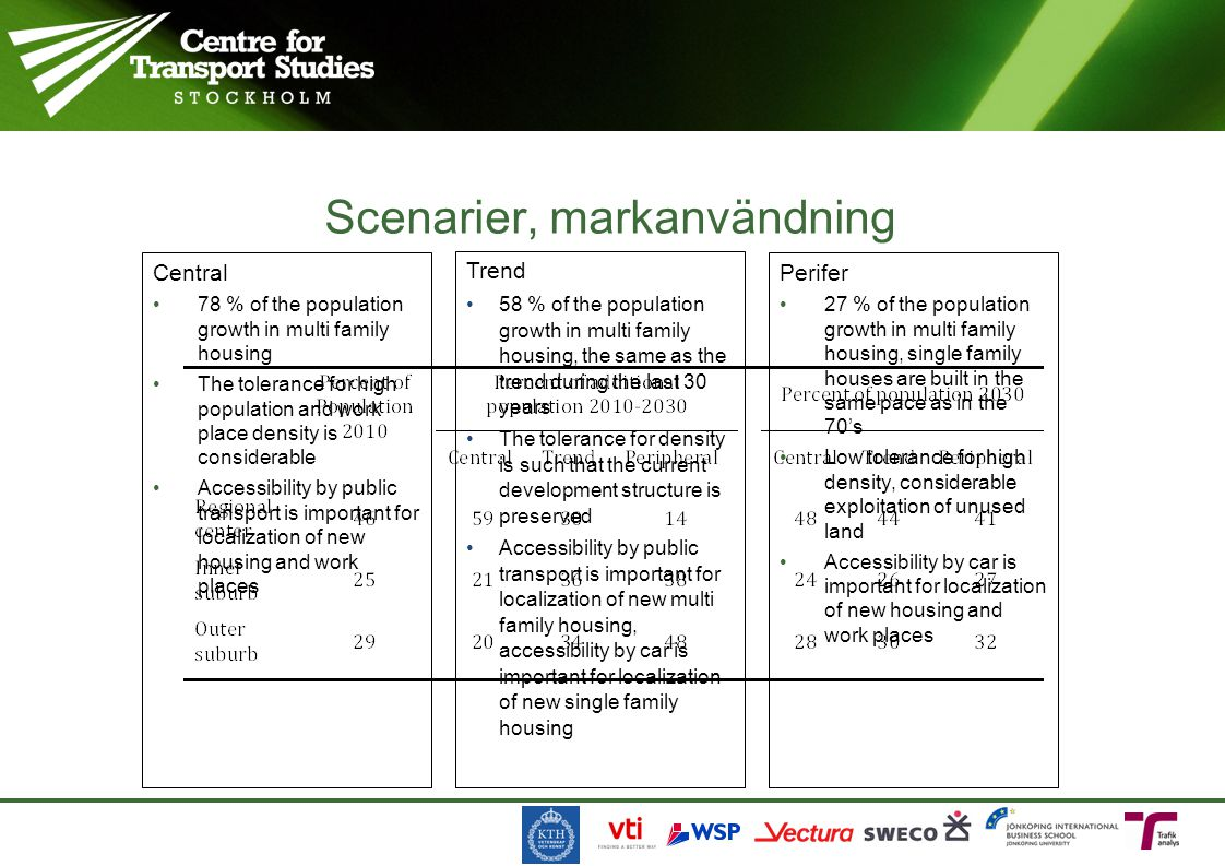 Scenarier, markanvändning Central 78 % of the population growth in multi family housing The tolerance for high population and work place density is co